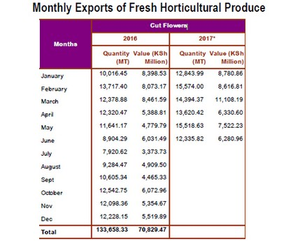 challenges facing export of horticultural products Smallholder horticultural products in the marketing of smallholder horticultural products origin and horticultural export industry is the fifth.